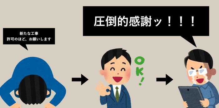 再工事の許可、Nuro 光→オーナー連絡